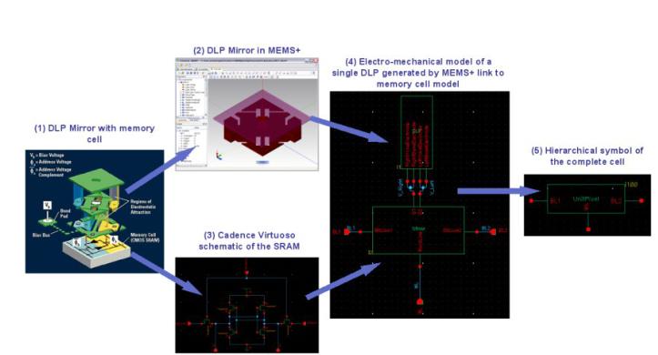 传统MEMS-IC 设计方法和验证的机构化方法介...