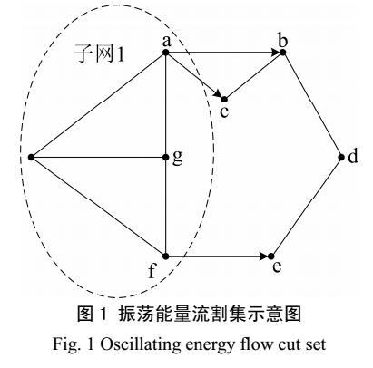 电力系统低频振荡源定位