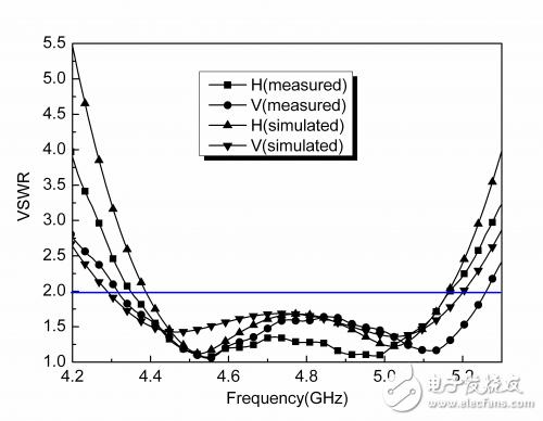 应用于方向回溯天线阵的分形双极化天线详细教程