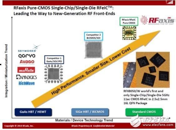 CMOS射频前端牛逼的技术  挑战传统工艺