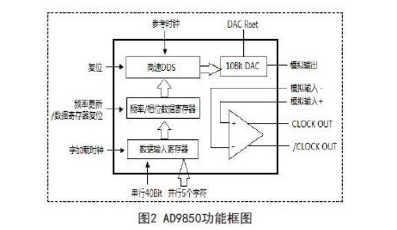ad9850中文资料汇总(ad9850引脚图及功能_内部结构及应用电路)