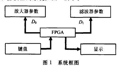 基于FPGA和DAC的数字程控放大器和滤波器