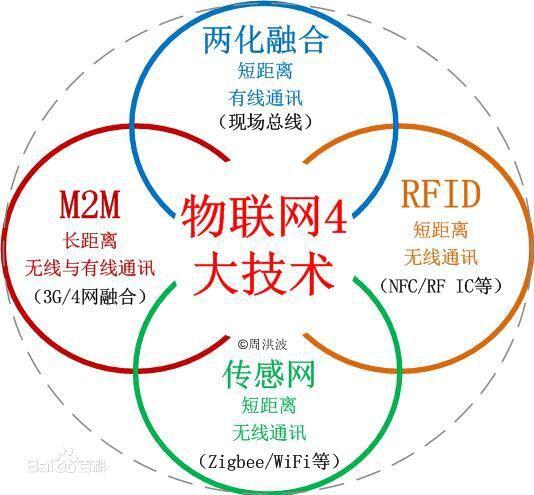 rfid网等同于物联网吗_RFID技术在物联网中...