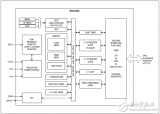 MAX32660及评估板MAX32660 EVK主要特性