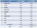 汽车电子:全球前十大车用半导体供应商排行榜