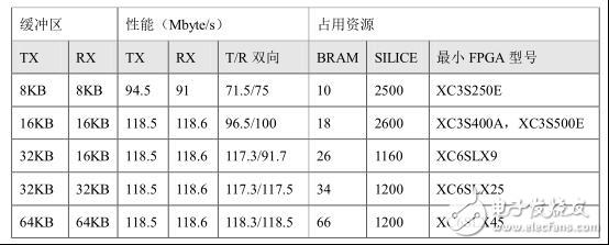 基于FPGA微秒级实时金融指数行情计算