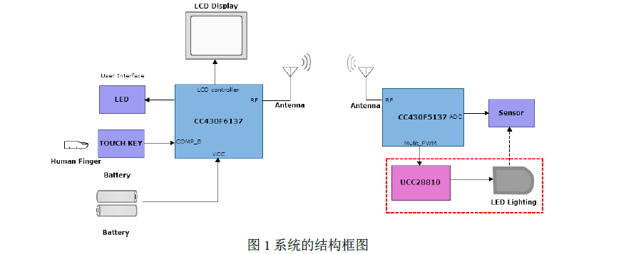 无线LED照明系统的设计应用中文资料概述