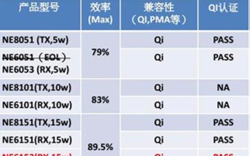 新捷电子5W/10W/15W Qi标准SoC无线...