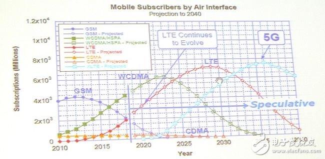 业界专家鼓励5G RF技术,范围超广