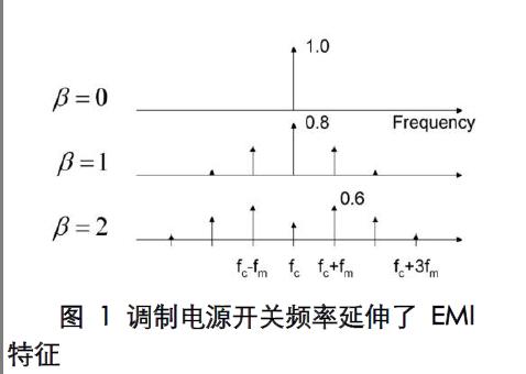 通过改变电源频率来降低EMI性能中文详细介绍