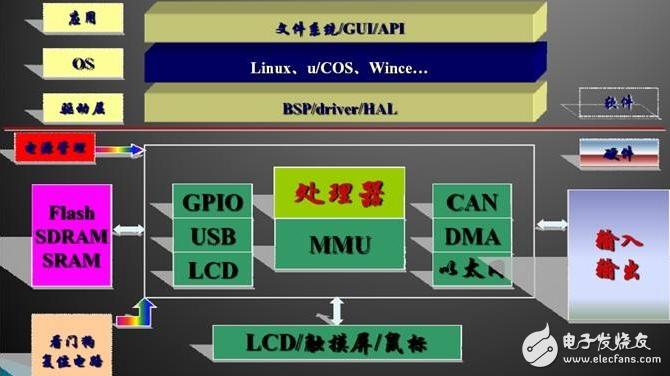 嵌入式开发系统定义及嵌入式操作系统基础知识