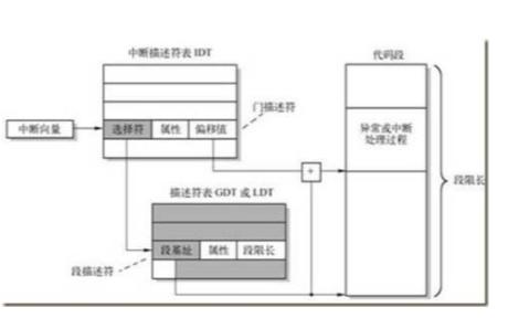 关于CPU中断技术的理论剖析