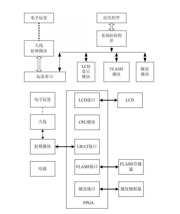 基于FPGA的RFID的自主图书借阅系统资料分享