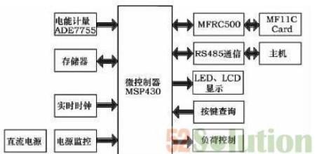 基于射频识别技术的智能电表的设计详细教程