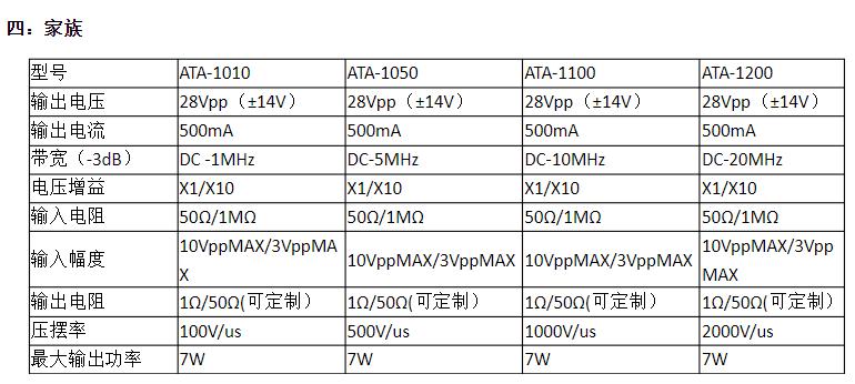 ATA-1010 MEMS测试宽带放大器介绍