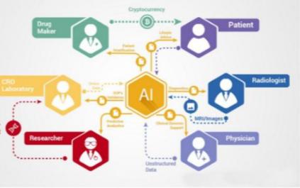 深层次的领域研究:区块链融入融入人工智能