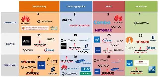 5G进入射频前端技术的发展前景分析