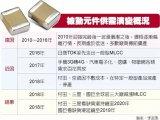 被动元件电阻MLCC电阻再次涨价 村田停产型号清单公布