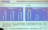 关于电芯能量密度水平