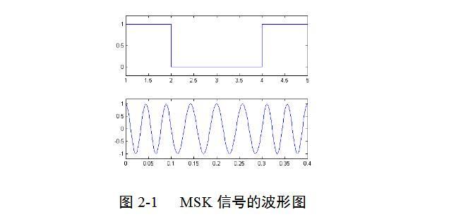 基于matlab的msk调制解调的实现