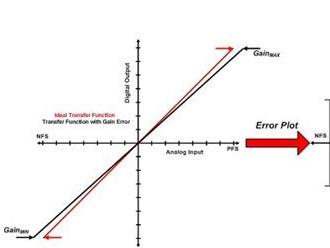 研究对ADC总精度产生影响因素有哪些?