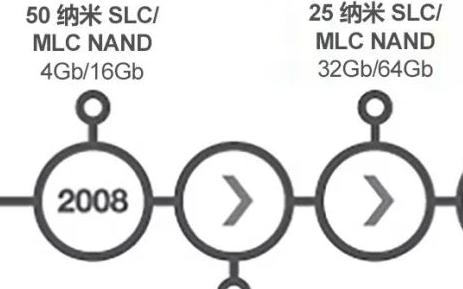 一文读懂3D NAND存储器进化史