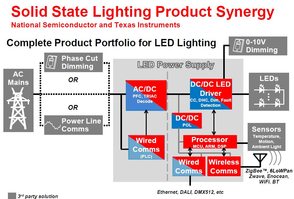 LED照明一些问题的解决方案英文资料