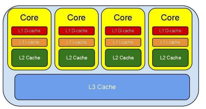 CPU一级缓存与二级缓存深度分析