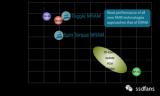 解析新型存储介质MRAM
