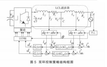 LCL滤波的三相并网逆变器电流双环控制策略书.pdf