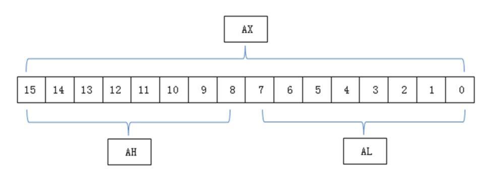 一文看懂8086CPU寄存器的特点和作用