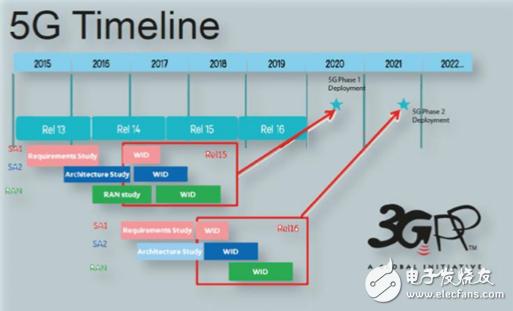 5G关键技术:大规模多天线技术现状及研究点介绍