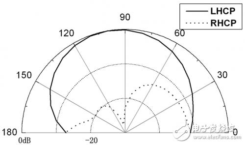 一种CPW馈电的宽带圆极化缝隙天线详教程
