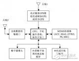 MEMS传感器在移动设备上的3大关键应用