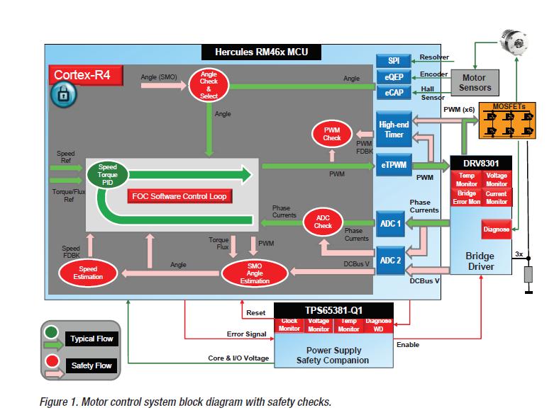 如何功能安全设计的电动机系统控制详细概述