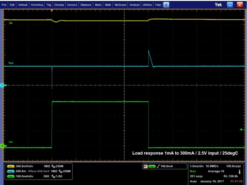 低压降(LDO)稳压器之理想与现实