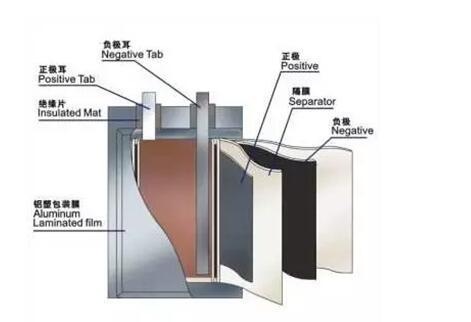 软包锂电池边电压指的是什么
