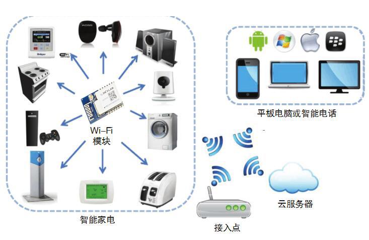 基于WiFi模块Smart Link的物联网智能应用
