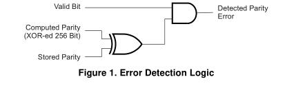 TMS320C64x错误检测和校正机制