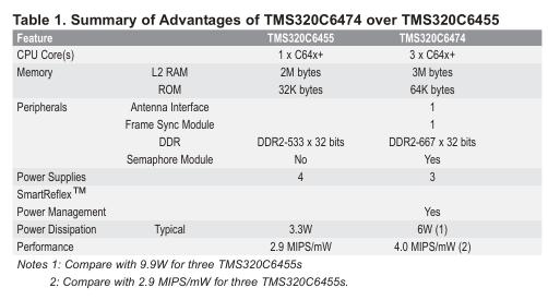 在TMS320C6455使用tms320c6474优势