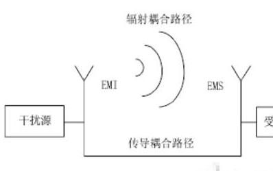 医用电子设备的电磁兼容标准基本要求