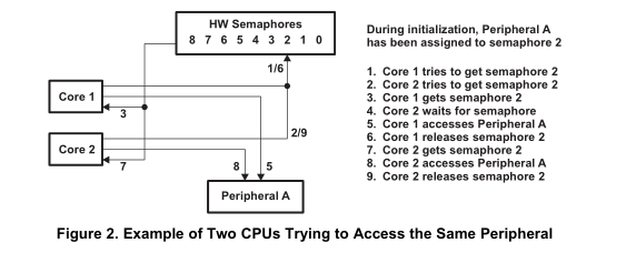 tms320c6474如何处理核心间通信