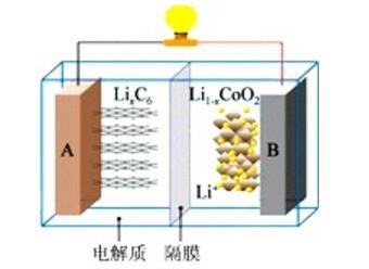 钴酸锂电池工作原理及安全性分析_钴酸锂电池常用于...
