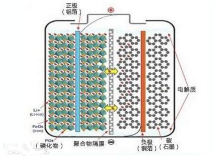 磷酸铁锂电池八大缺陷及八大优势分析