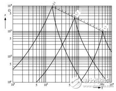 5张图让你读懂 EMI和EMC电路中磁珠和电感起到的不同作用