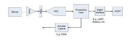 详解跟踪感应器的信号路径