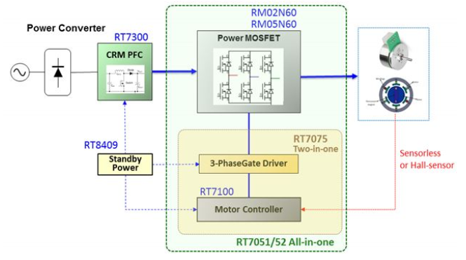 大聯大品佳集團推出基于Richtek技術和產品的BLDC馬達控制解決方案