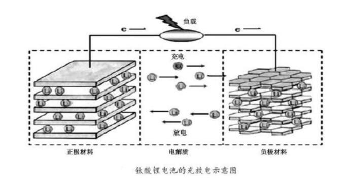 钛酸锂电池的组成部分及结构介绍