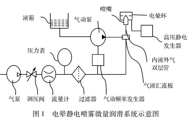 微量润滑喷嘴电晕电极的电场特性