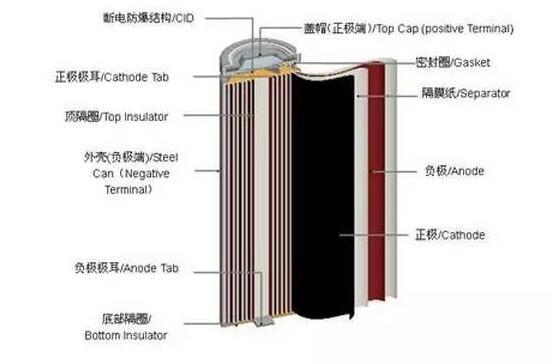 如何提高动力电池能量密度_解析动力电池提升能量密...